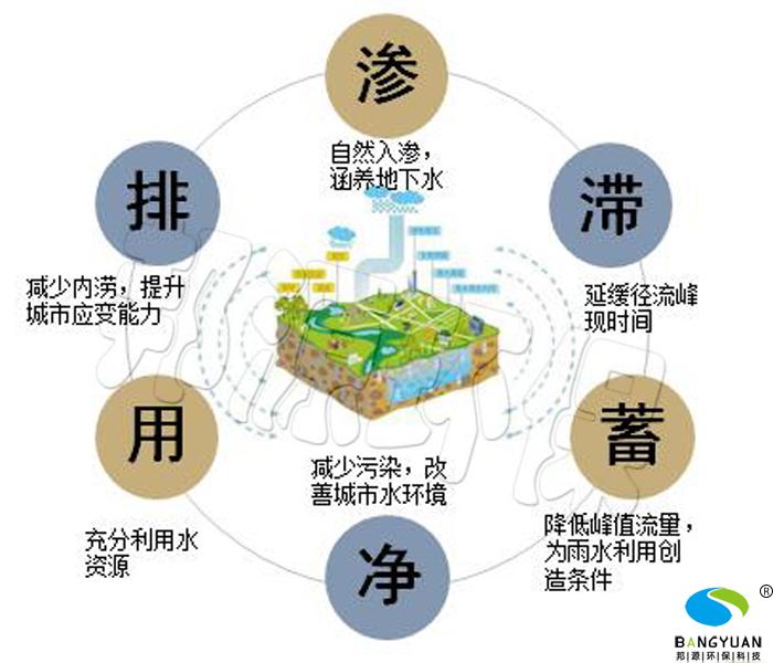 海绵城市建设遵循原则